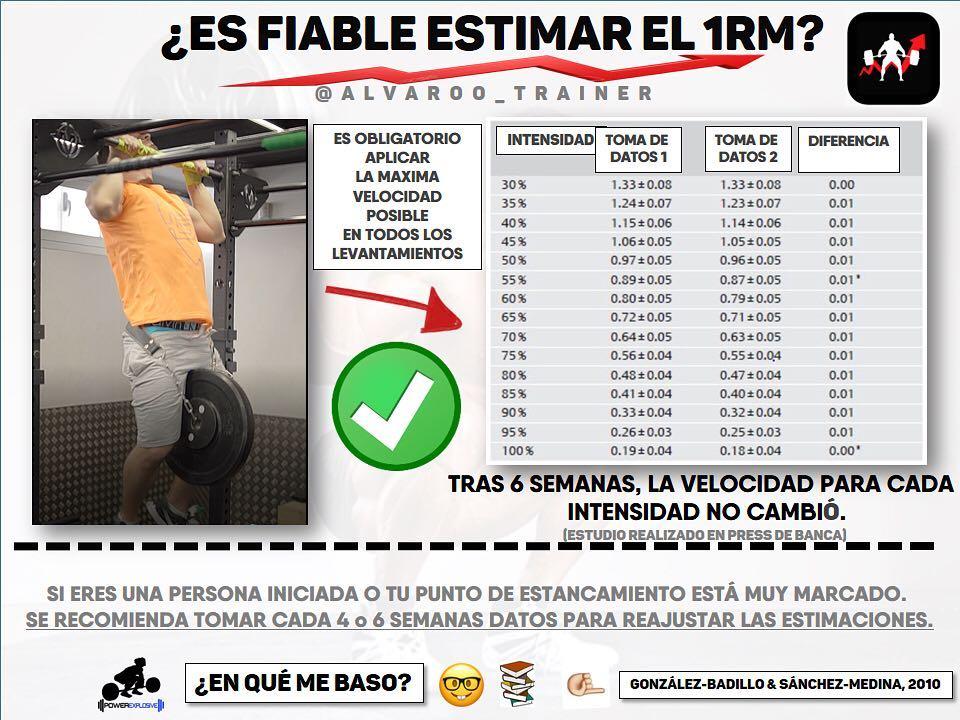 rm-estimar-velocidad-entrenamiento-fuerza-dominada-alvaroo-trainer-badillo-speed4lifts.com