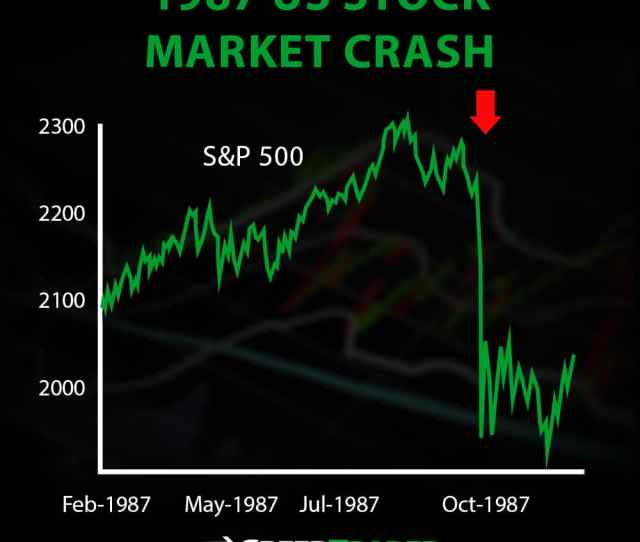 Stock Market Crashes The History The Why The How