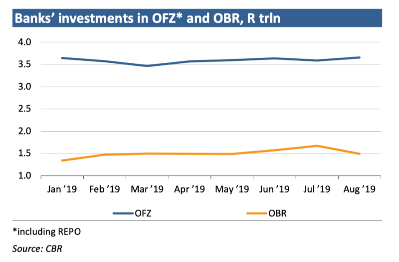 Sovereign Debt: OFZ Rally is a Problem for the Finance Ministry 5