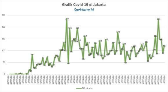 Grafik Covid-19 di Jakarta
