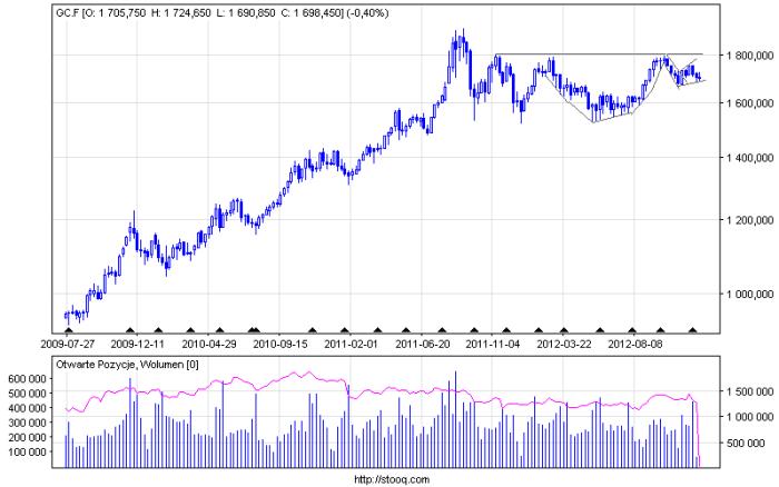 gc f w Podsumowanie dnia: DAX, S&P 500, Złoto