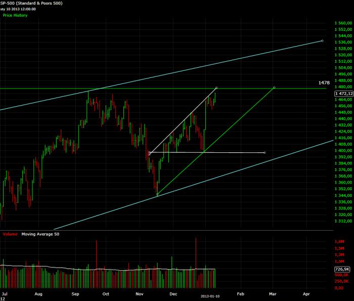 sp5003 S&P 500: a jednak w górę
