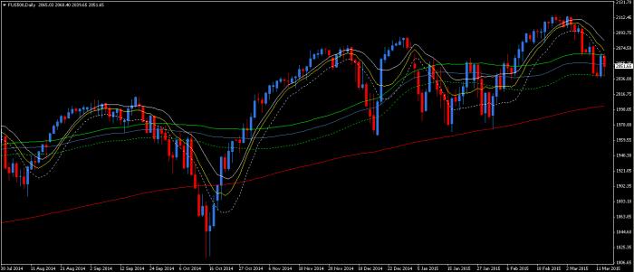 SP500 Nowy tydzień na rynkach finansowych: DAX, S&P 500, WIG20 i waluty