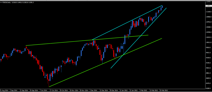 dax DAX Futures   Where do you go my lovely ?