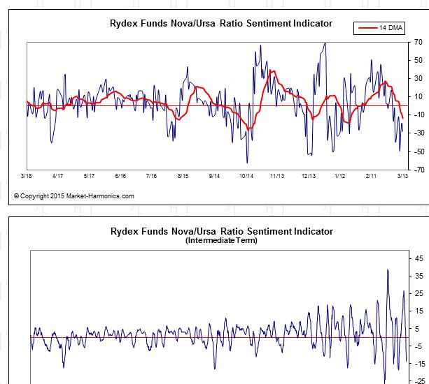 nova ursa Nowy tydzień na rynkach finansowych: DAX, S&P 500, WIG20 i waluty