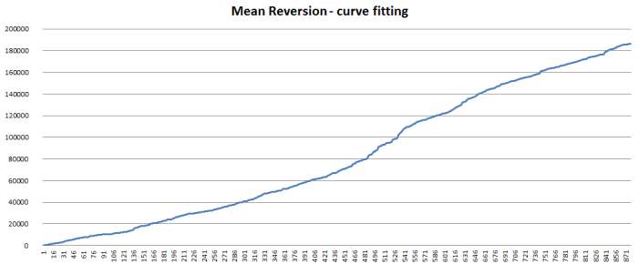 curve-fitting