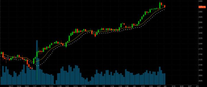 sp 500 futures S&P 500 Futures przed ważną decyzją....