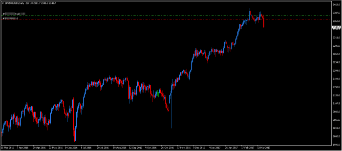sp500 pozycja 1 Co da wyłamanie lini trendu   DAX Futures   S&P 500 Futures   USDJPY