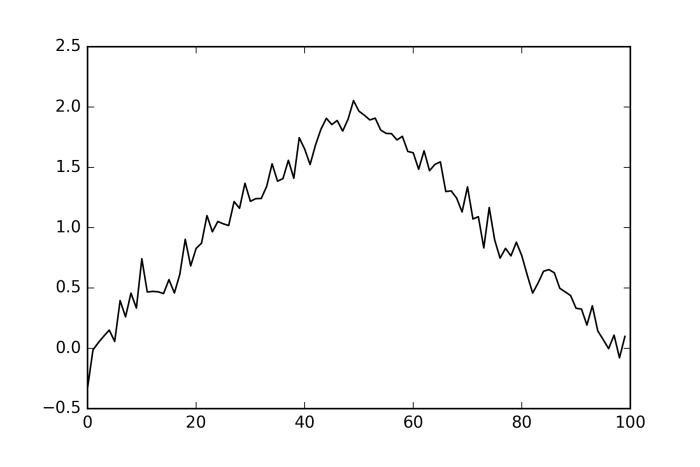 trend liniowo 1 Budujemy własną zyskowną strategię spekulacyjną   część IV