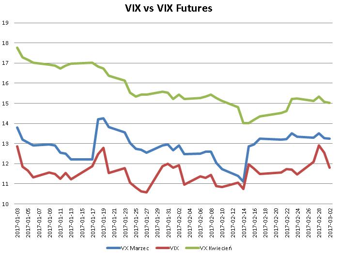 vix futures2 VIX i zmienność implikowana   część II
