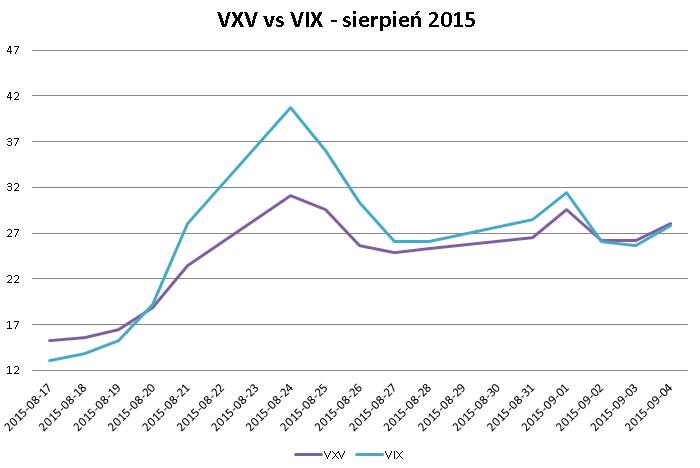 vxv vix sierpien 2015 VIX i zmienność implikowana   część II