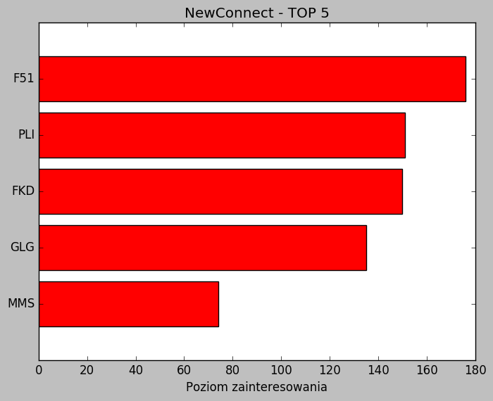 nc 2905 NewConnect Top 5 – 29.05.2017