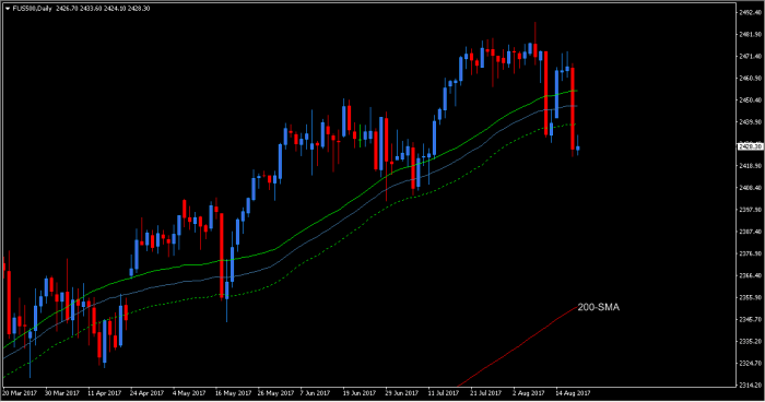 es f 200SMA La belle S&P 500 Futures