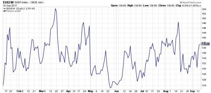 skew Strach ponownie gości na rynkach