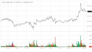 DYZ17_Barchart_Interactive_Chart_10-18-2017.png
