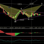 XAGUSD - Primary Analysis - Nov-15 2010 PM (1 day).png