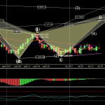 XAUUSD - Primary Analysis - Nov-15 2014 PM (1 day).png