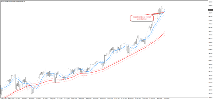 sygnal sell Trend czy konsolidacja ?