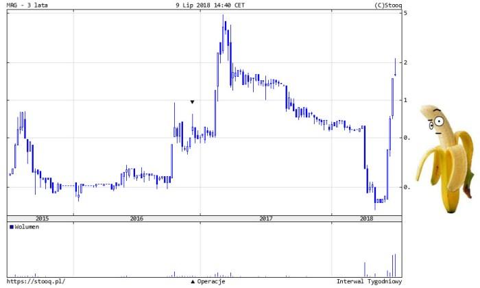 merlin Pump and dump na Merlin Group S.A.?