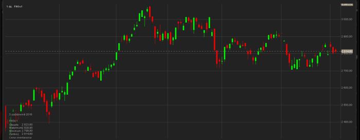 fang S&P 500 i E mini S&P 500 Futures   technicznie