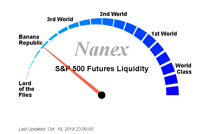 nanex liq E mini S&P 500, DAX Futures, FANG+, FTSE