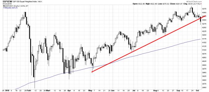 spxew trend S&P 500 i E mini S&P 500 Futures   technicznie II