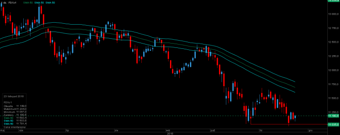 FDAX D1 DAX, FANG, NASDAQ, S&P 500