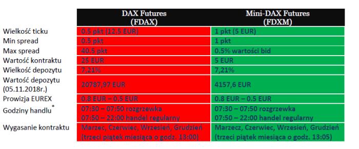 dax fut DAX Futures vs Mini DAX Futures