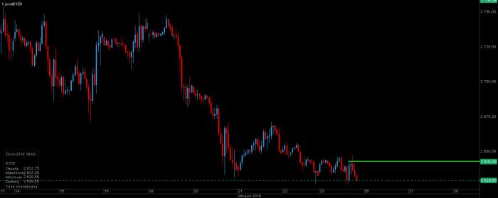 esf DAX, FANG, NASDAQ, S&P 500