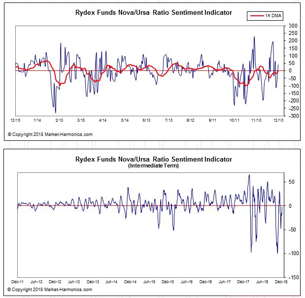 rydex Short volatility – VIX Futures II
