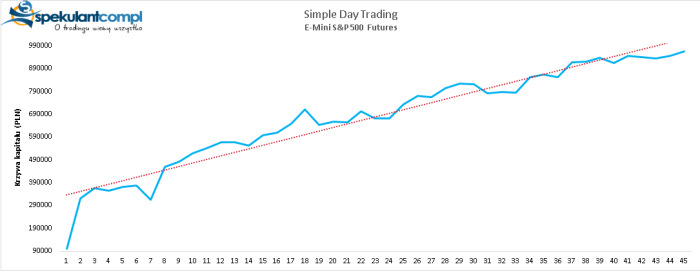 simple day trading Ku stratosferze