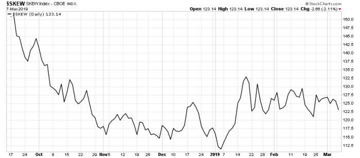 skew E mini S&P 500 z sygnałem zakupowym