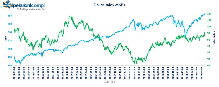 dxvsspy USA na szczytach, dolar... na szczytach
