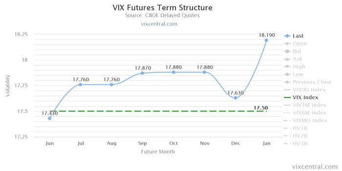 vix futures term structu 1 Początek tygodnia bez rozstrzygnięcia
