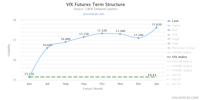 vix futures term structu1 Po rolowaniu