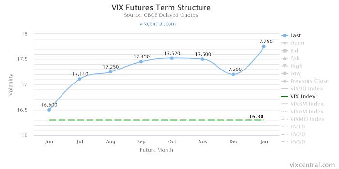 vix futures term structure Pogrom giełdowych niedźwiedzi