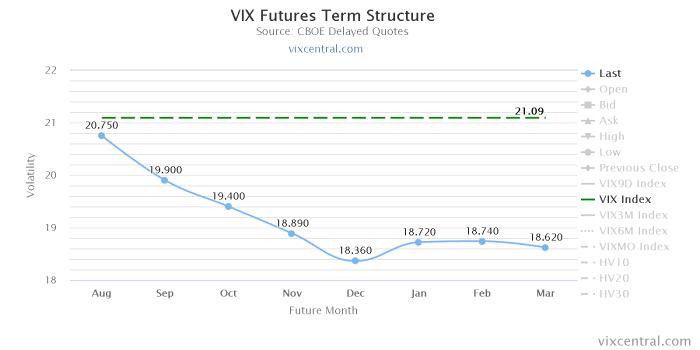 vix futures term structure Kampania wrześniowa   tydzień #6