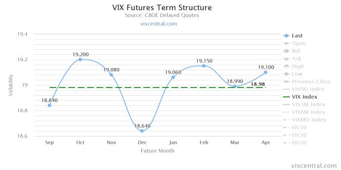 vix futures term structure Kampania wrześniowa   tydzień #9