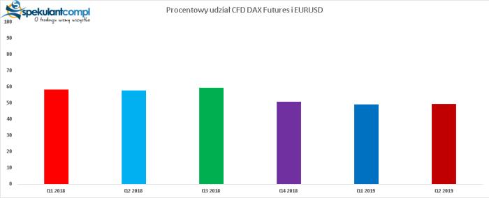 CFDDAX EURUSD procent CFD DAX Futures i EURUSD odpowiedzialne za straty polskich retaili