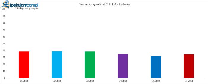 CFDDAX procent CFD DAX Futures i EURUSD odpowiedzialne za straty polskich retaili