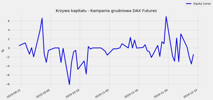 DAX Equity Curve Zakończenie kampanii grudniowej DAX Futures