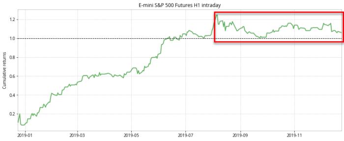cumulative2 Roczna analiza strategii intraday E mini S&P 500 Futures