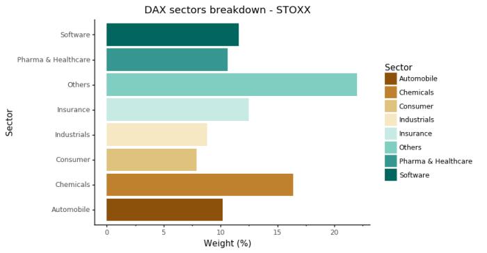 dax sektory stoxx Komponenty DAX vs. DAX Futures