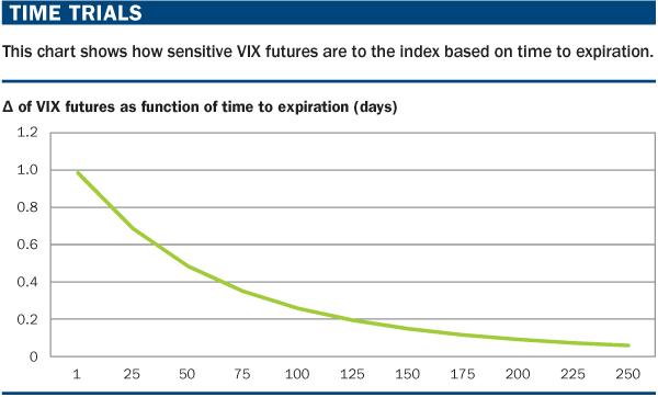 vix time function Kampania marcowa – tydzień IV