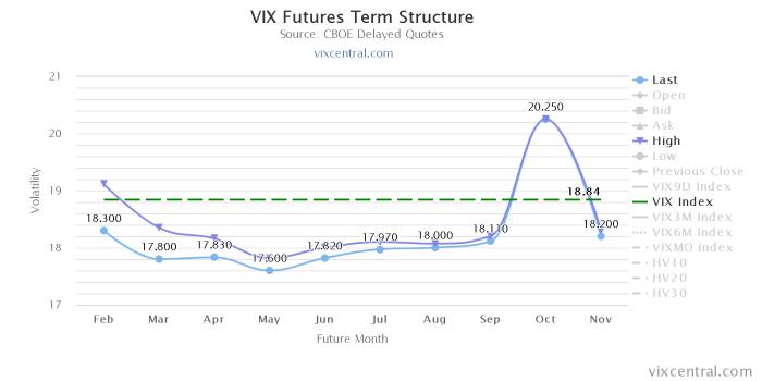 vix futures term structu re Kampania marcowa   tydzień V