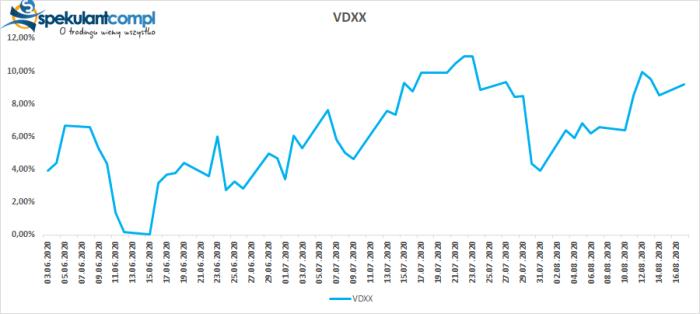 VDXX DAX w konsolidacji   co wiemy po 2 miesiącach