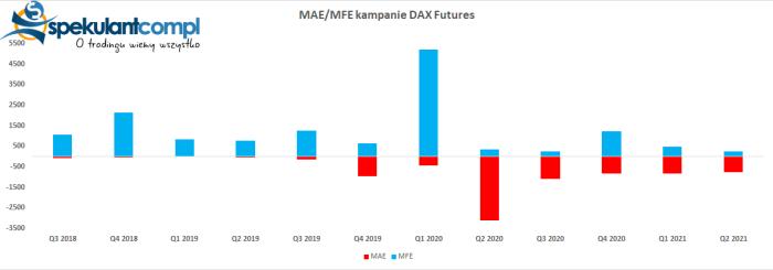 mae mfe Kampania wrześniowa   DAX Futures 14 050 pkt