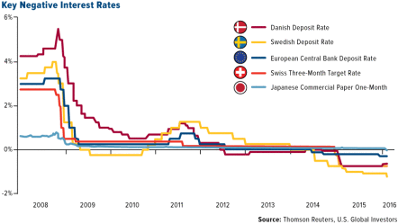 Countries that have implemented Negative Interest Rates