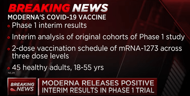 Moderna Says Their Vaccine Produces Antibodies To ...