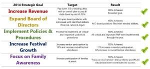 2014 Strategic Plan Results